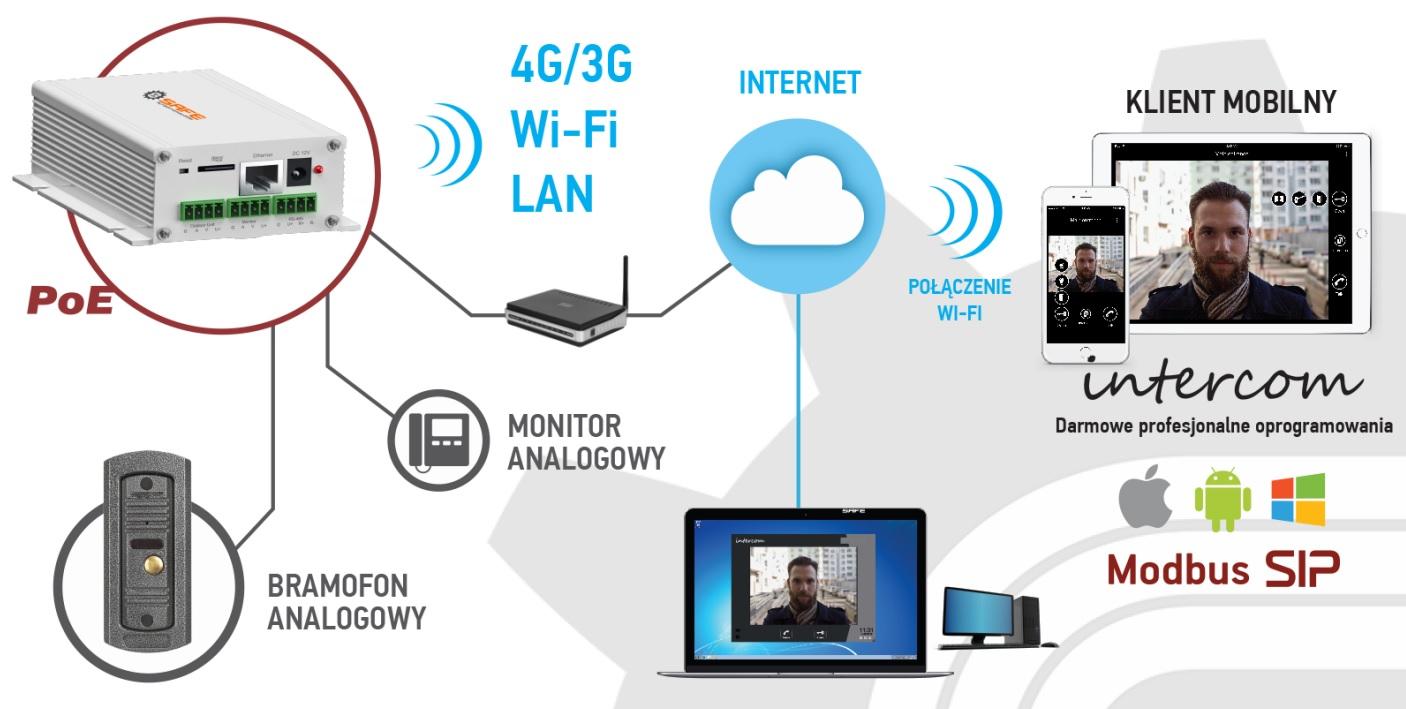Potężne możliwości Bramki IP - marki Safe